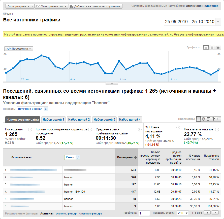 Курсы Google Analytics.